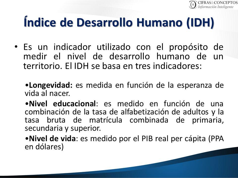 Índice de Desarrollo Humano (IDH) Es un indicador utilizado con el propósito de medir el nivel de desarrollo humano de un territorio. El IDH se basa e