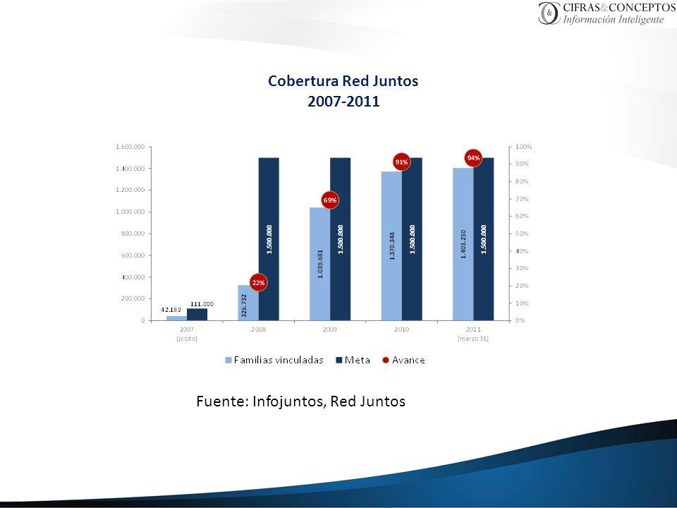 Cobertura Red Juntos 2007-2011 Fuente: Infojuntos, Red Juntos