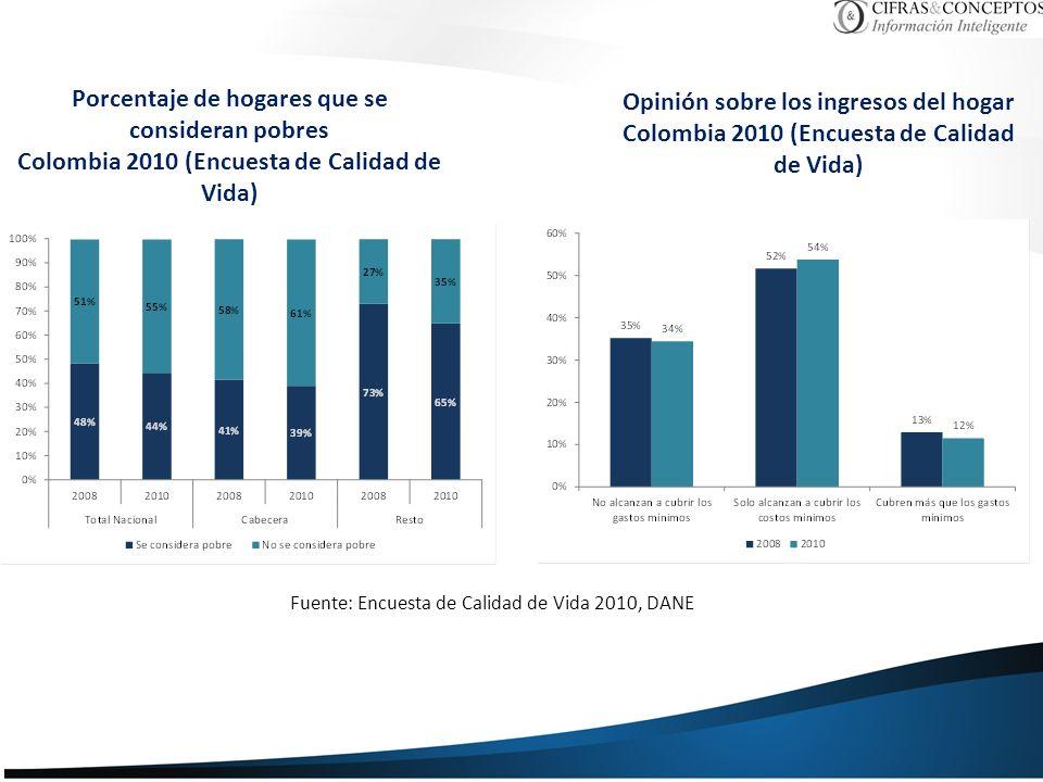 Porcentaje de hogares que se consideran pobres Colombia 2010 (Encuesta de Calidad de Vida) Opinión sobre los ingresos del hogar Colombia 2010 (Encuesta de Calidad de Vida) Fuente: Encuesta de Calidad de Vida 2010, DANE