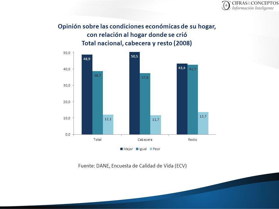 Opinión sobre las condiciones económicas de su hogar, con relación al hogar donde se crió Total nacional, cabecera y resto (2008) Fuente: DANE, Encuesta de Calidad de Vida (ECV)