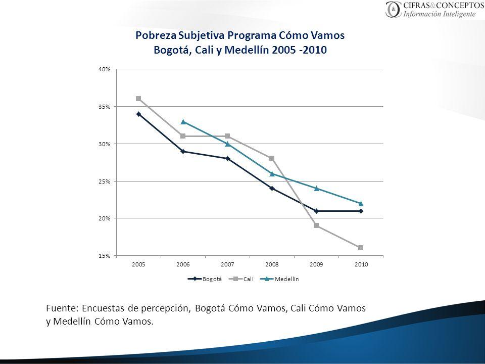 Pobreza Subjetiva Programa Cómo Vamos Bogotá, Cali y Medellín 2005 -2010 Fuente: Encuestas de percepción, Bogotá Cómo Vamos, Cali Cómo Vamos y Medellí
