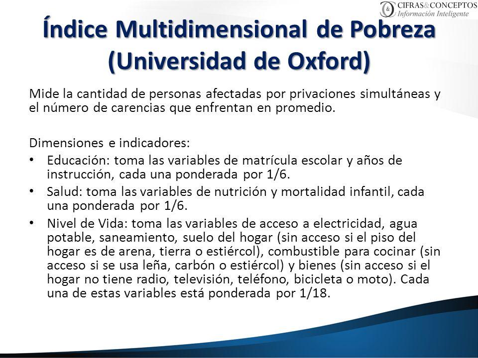 Índice Multidimensional de Pobreza (Universidad de Oxford) Mide la cantidad de personas afectadas por privaciones simultáneas y el número de carencias que enfrentan en promedio.
