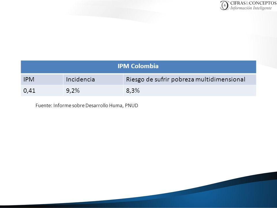 IPM Colombia IPMIncidenciaRiesgo de sufrir pobreza multidimensional 0,419,2%8,3% Fuente: Informe sobre Desarrollo Huma, PNUD
