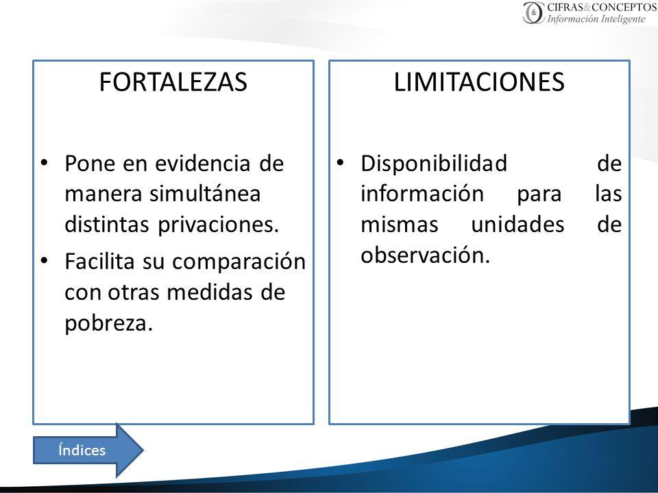 FORTALEZAS Pone en evidencia de manera simultánea distintas privaciones. Facilita su comparación con otras medidas de pobreza. LIMITACIONES Disponibil