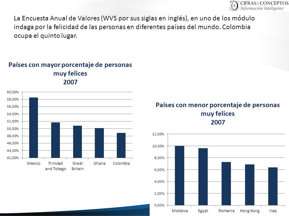La Encuesta Anual de Valores (WVS por sus siglas en inglés), en uno de los módulo indaga por la felicidad de las personas en diferentes países del mundo.