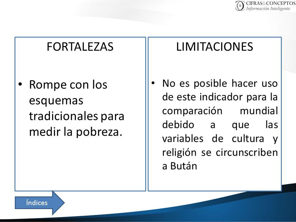 FORTALEZAS Rompe con los esquemas tradicionales para medir la pobreza. LIMITACIONES No es posible hacer uso de este indicador para la comparación mund