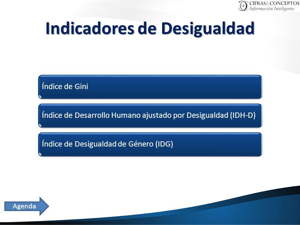 Indicadores de Desigualdad Índice de GiniÍndice de Desarrollo Humano ajustado por Desigualdad (IDH-D)Índice de Desigualdad de Género (IDG) Agenda