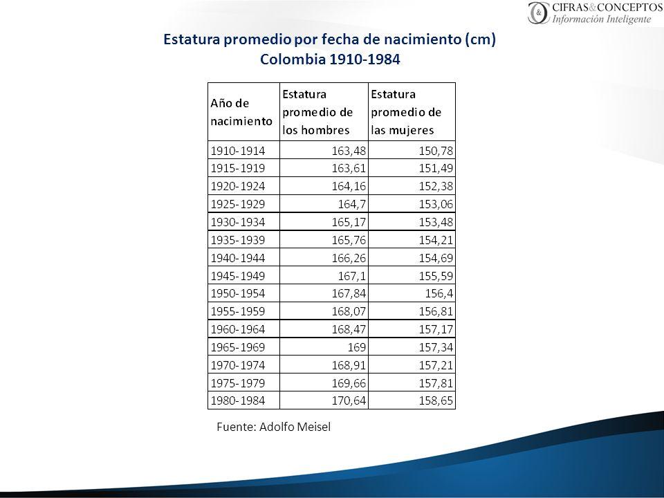 Estatura promedio por fecha de nacimiento (cm) Colombia 1910-1984 Fuente: Adolfo Meisel