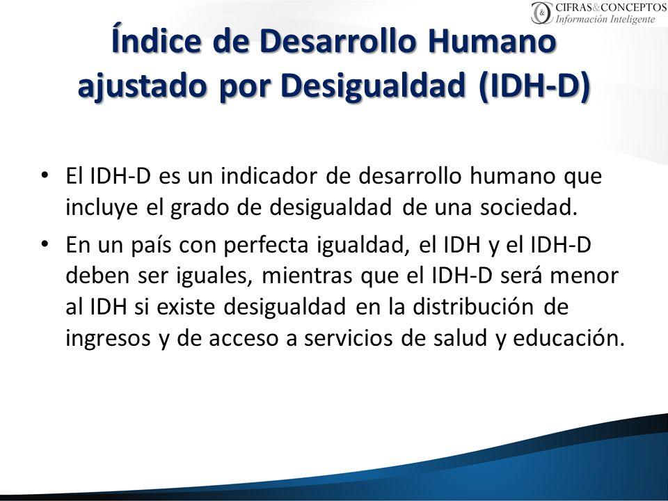 El IDH-D es un indicador de desarrollo humano que incluye el grado de desigualdad de una sociedad.