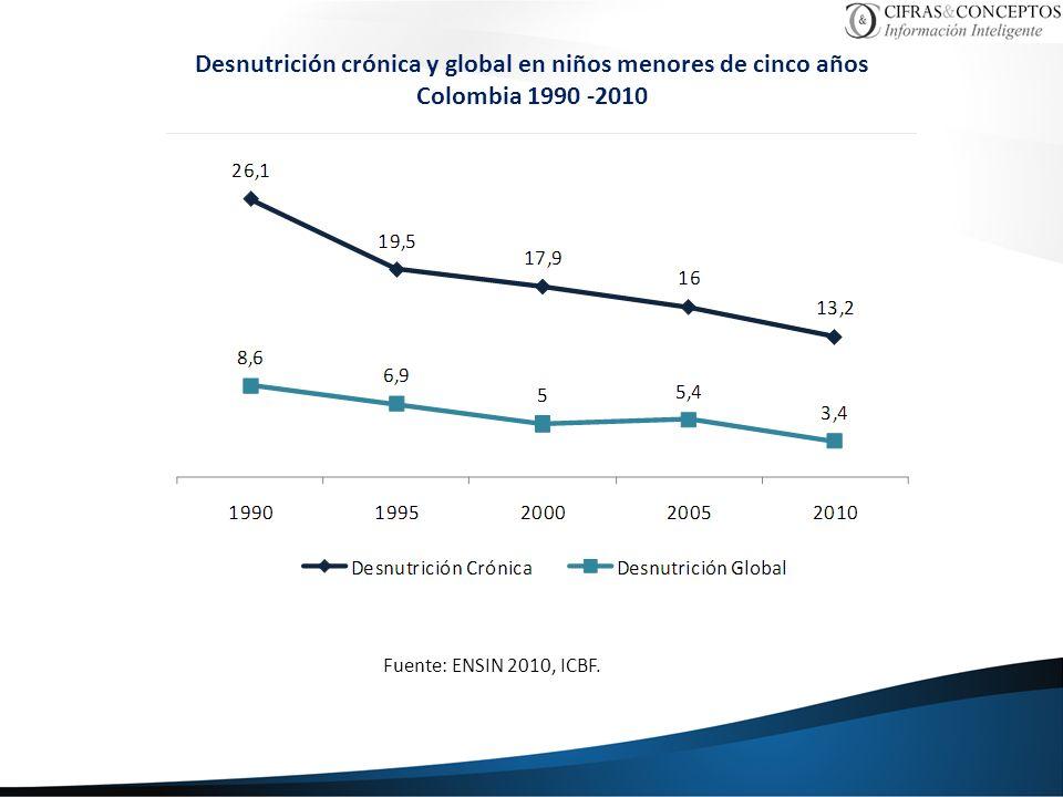 Desnutrición crónica y global en niños menores de cinco años Colombia 1990 -2010 Fuente: ENSIN 2010, ICBF.