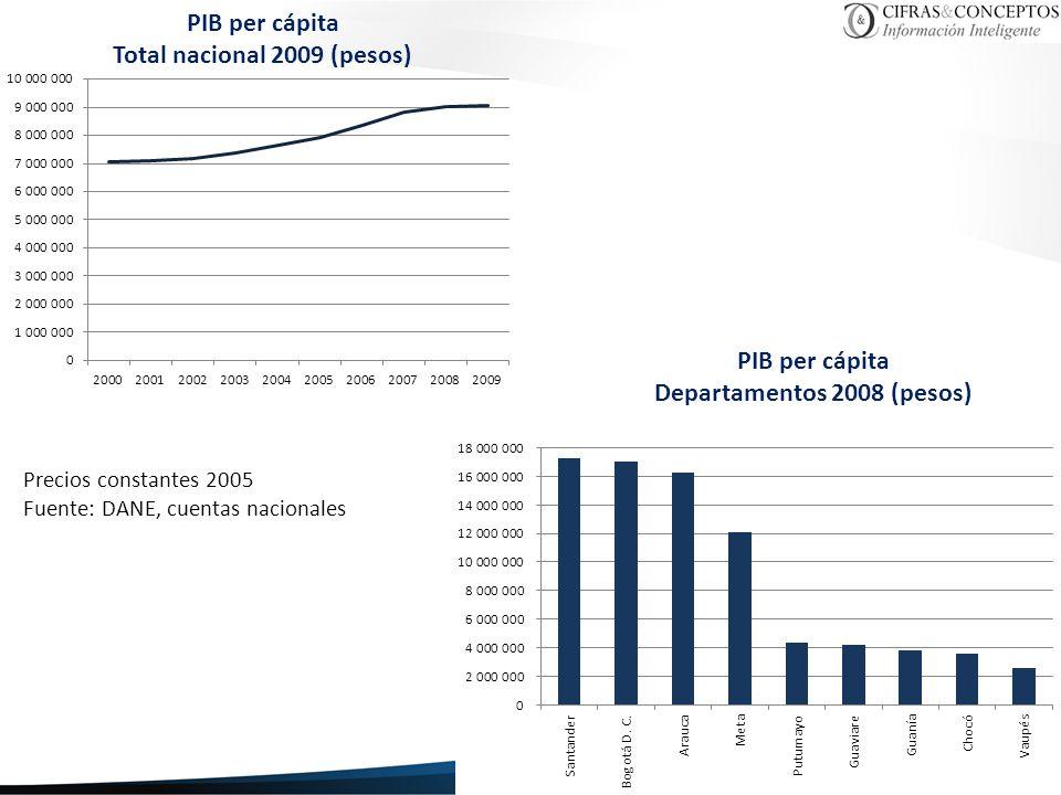 Pobreza Subjetiva Programa Cómo Vamos Bogotá, Cali y Medellín 2005 -2010 Fuente: Encuestas de percepción, Bogotá Cómo Vamos, Cali Cómo Vamos y Medellín Cómo Vamos.