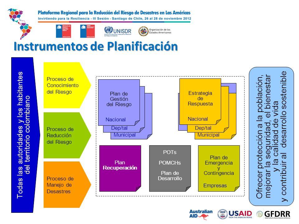 Instrumentos de Planificación Ofrecer protección a la población, mejorar la seguridad, el bienestar y la calidad de vida y contribuir al desarrollo sostenible Proceso de Conocimiento del Riesgo Proceso de Reducción del Riesgo Proceso de Manejo de Desastres Instrumentos de Planificación Todas las autoridades y los habitantes del territorio colombiano Municipal Dep/tal Municipal Dep/tal Nacional Estrategia de Respuesta Plan de Gestión del Riesgo Nacional Plan de Emergencia y Contingencia Empresas POTs POMCHs Plan de Desarrollo Plan Recuperación