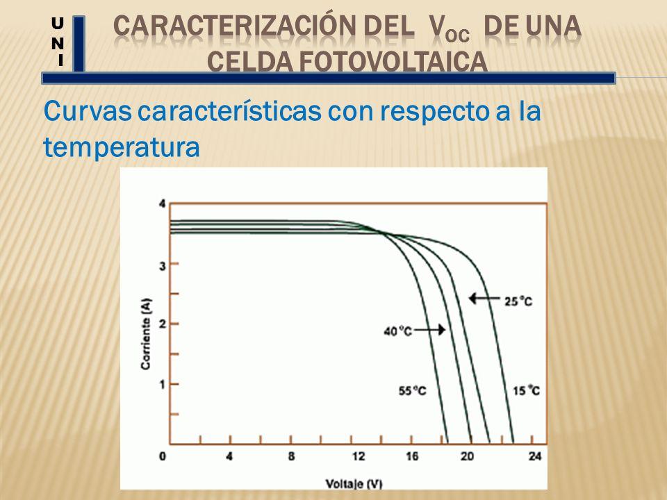 UNUN I Curvas características con respecto a la temperatura