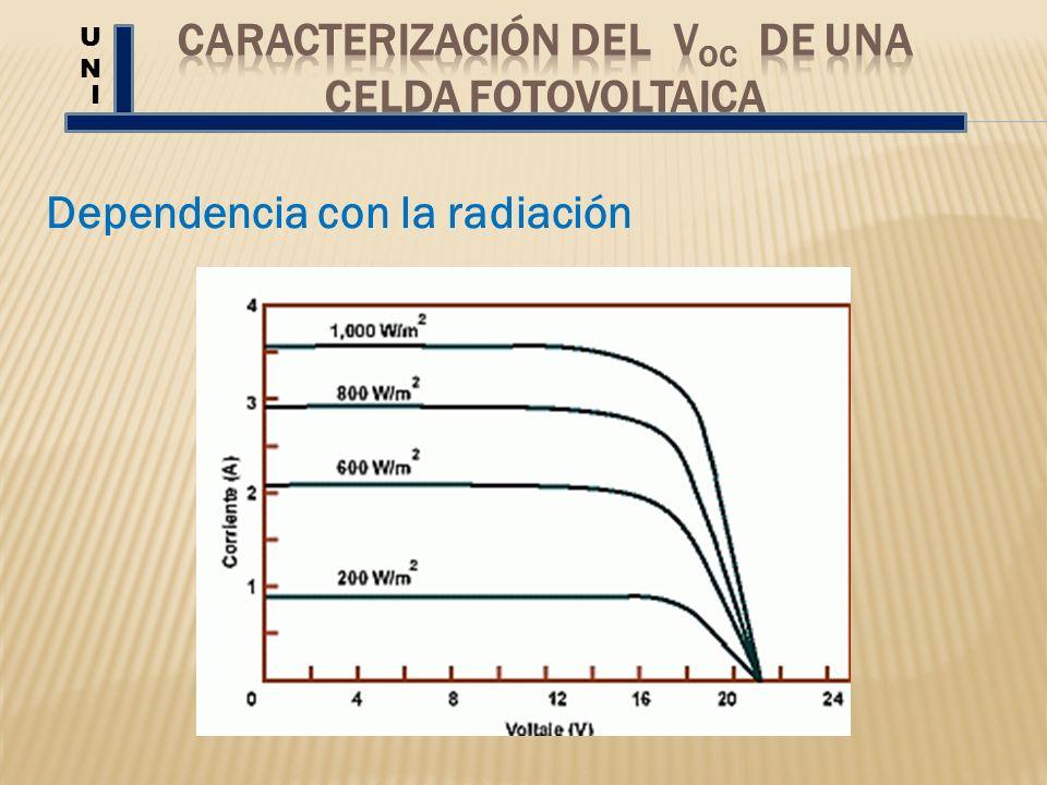 Dependencia con la radiación UNUN I