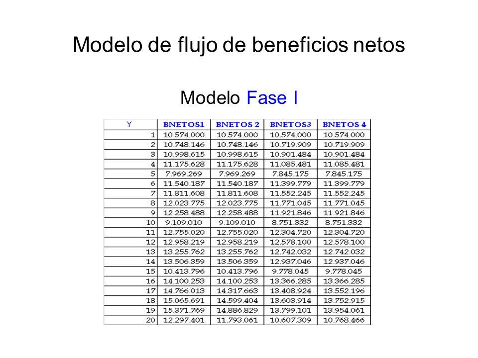 Modelo de flujo de beneficios netos Modelo Fase I
