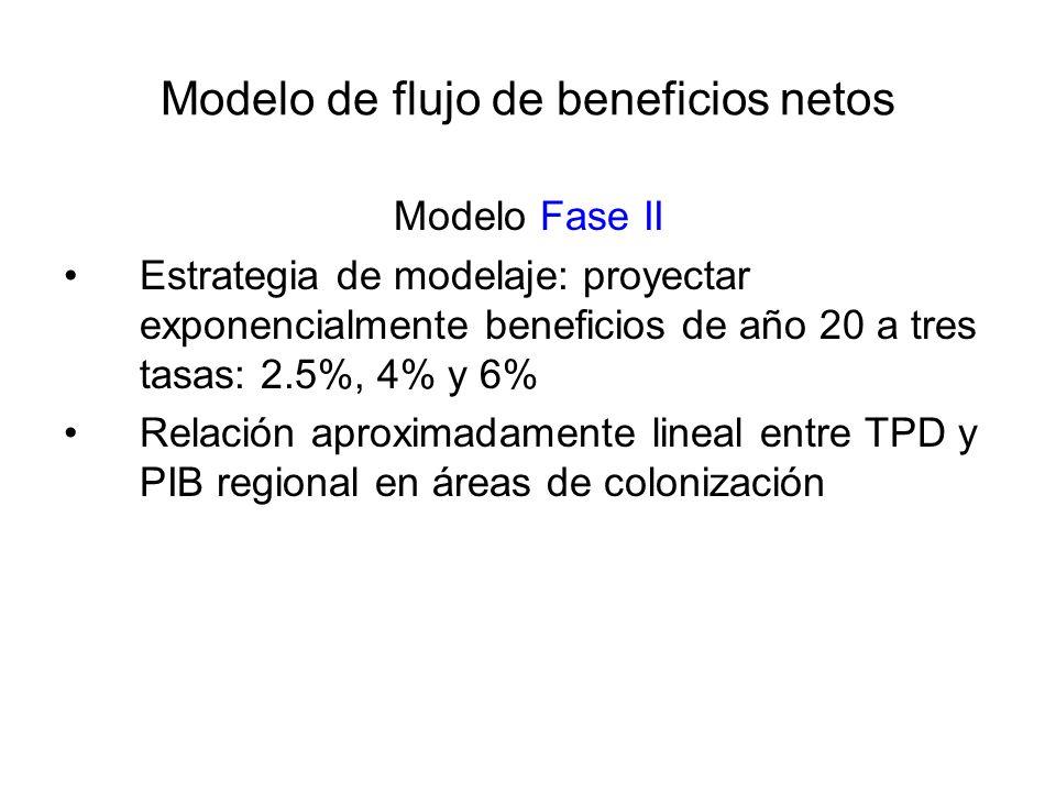 Modelo de flujo de beneficios netos Modelo Fase II Estrategia de modelaje: proyectar exponencialmente beneficios de año 20 a tres tasas: 2.5%, 4% y 6% Relación aproximadamente lineal entre TPD y PIB regional en áreas de colonización