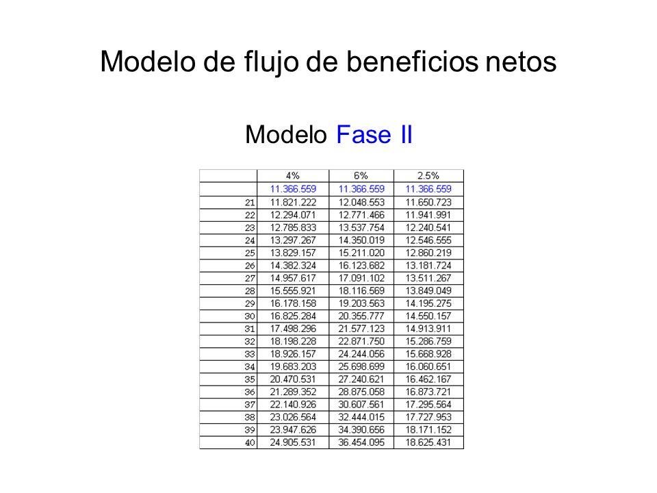 Modelo de flujo de beneficios netos Modelo Fase II