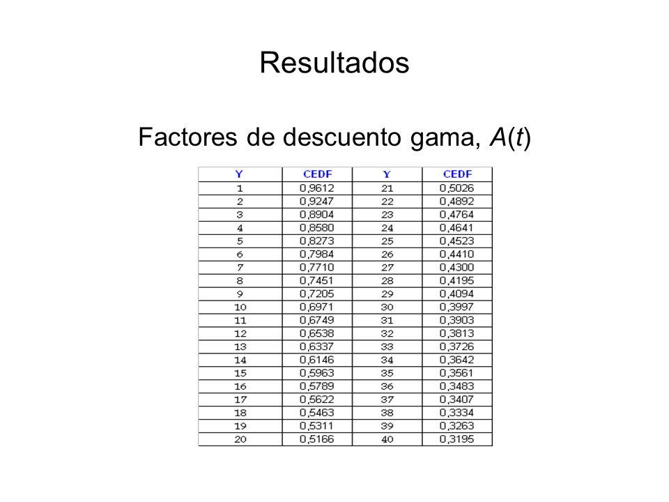 Resultados Factores de descuento gama, A(t)