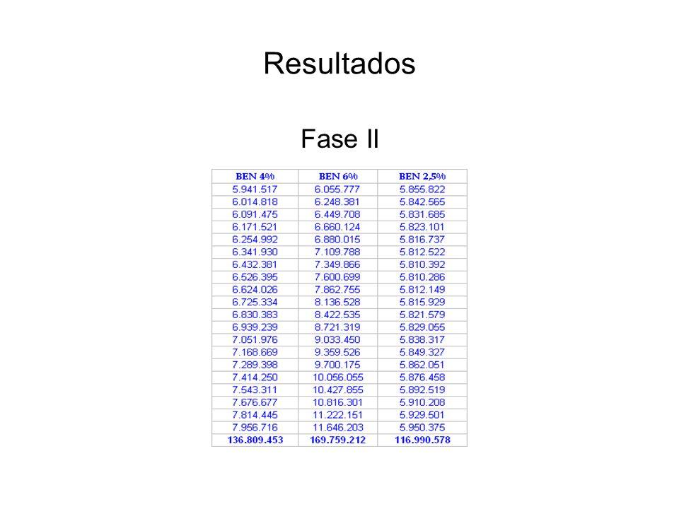 Resultados Fase II