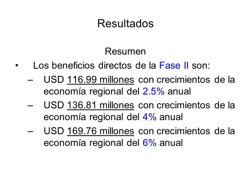 Resultados Resumen Los beneficios directos de la Fase II son: –USD 116.99 millones con crecimientos de la economía regional del 2.5% anual –USD 136.81 millones con crecimientos de la economía regional del 4% anual –USD 169.76 millones con crecimientos de la economía regional del 6% anual