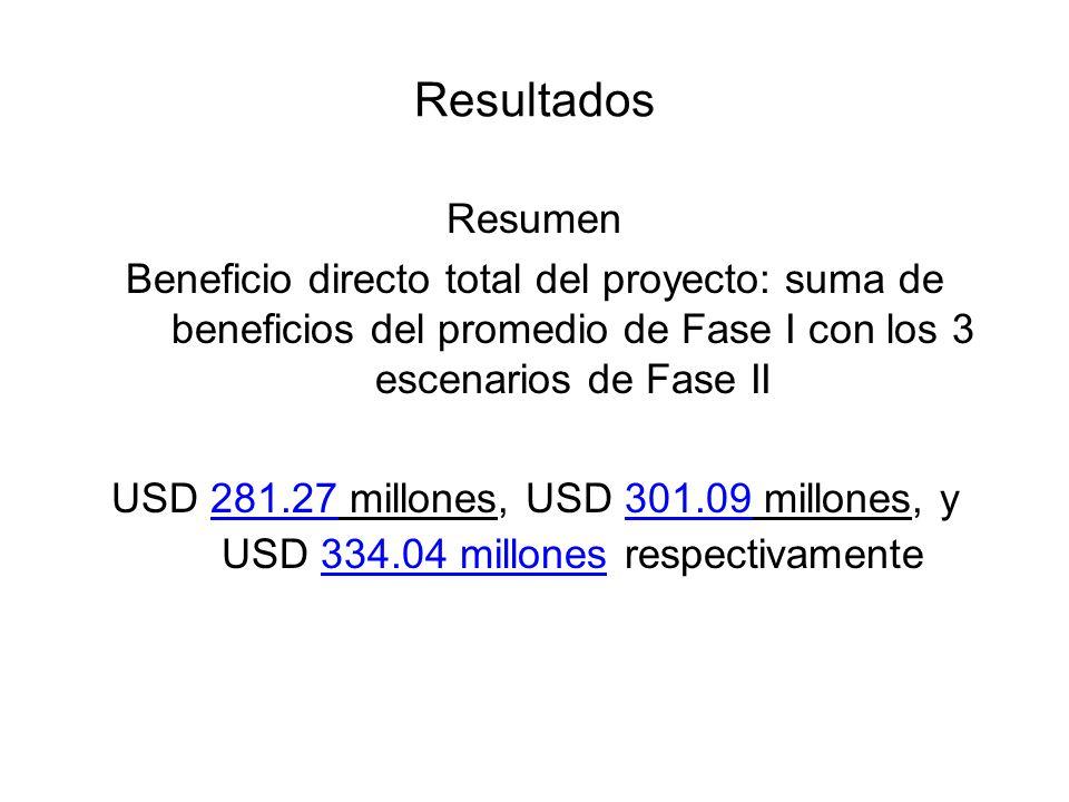Resultados Resumen Beneficio directo total del proyecto: suma de beneficios del promedio de Fase I con los 3 escenarios de Fase II USD 281.27 millones, USD 301.09 millones, y USD 334.04 millones respectivamente