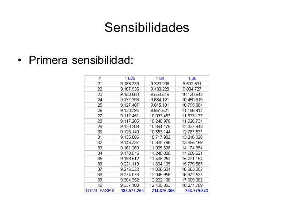 Sensibilidades Primera sensibilidad: