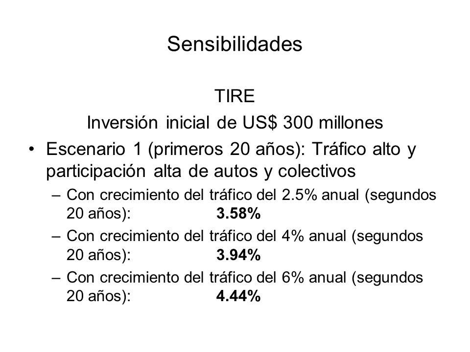Sensibilidades TIRE Inversión inicial de US$ 300 millones Escenario 1 (primeros 20 años): Tráfico alto y participación alta de autos y colectivos –Con crecimiento del tráfico del 2.5% anual (segundos 20 años):3.58% –Con crecimiento del tráfico del 4% anual (segundos 20 años):3.94% –Con crecimiento del tráfico del 6% anual (segundos 20 años):4.44%