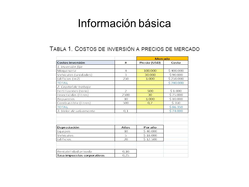 Información básica T ABLA 1. C OSTOS DE INVERSIÓN A PRECIOS DE MERCADO
