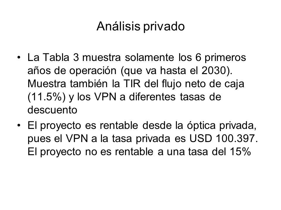 Análisis privado La Tabla 3 muestra solamente los 6 primeros años de operación (que va hasta el 2030).