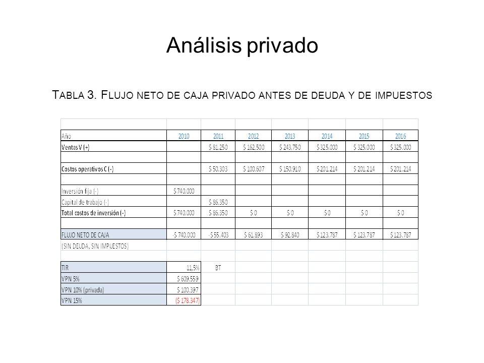 Análisis privado T ABLA 3. F LUJO NETO DE CAJA PRIVADO ANTES DE DEUDA Y DE IMPUESTOS