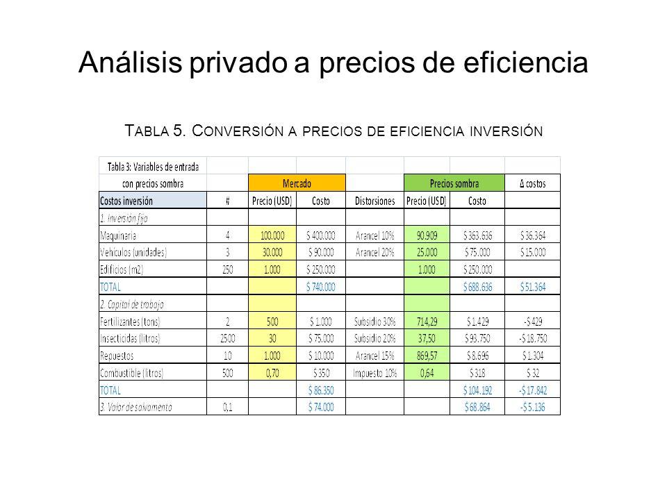 Análisis privado a precios de eficiencia T ABLA 5. C ONVERSIÓN A PRECIOS DE EFICIENCIA INVERSIÓN
