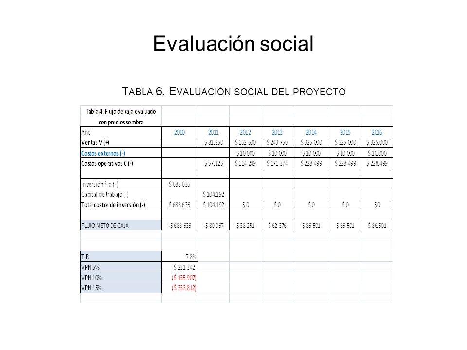 Evaluación social T ABLA 6. E VALUACIÓN SOCIAL DEL PROYECTO