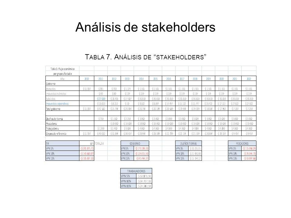 Análisis de stakeholders T ABLA 7. A NÁLISIS DE STAKEHOLDERS