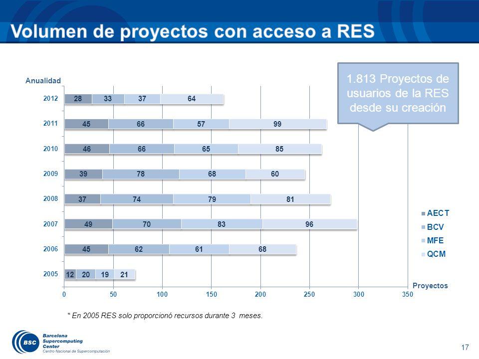 17 1.813 Proyectos de usuarios de la RES desde su creación