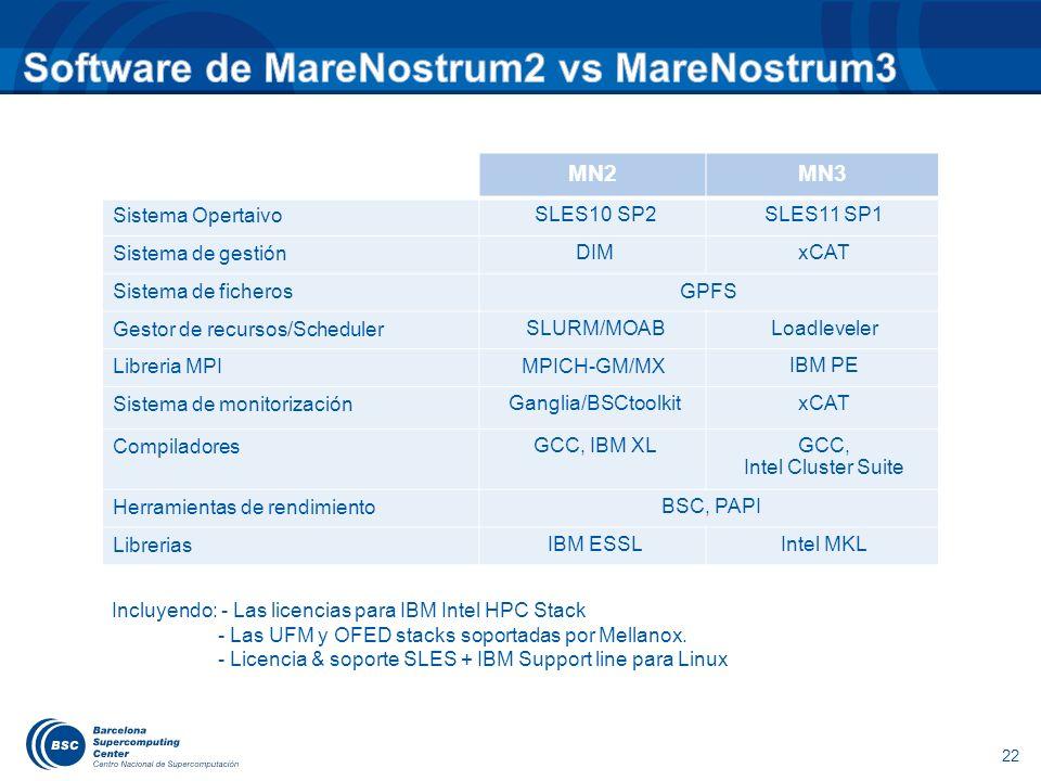 22 MN2MN3 Sistema Opertaivo SLES10 SP2SLES11 SP1 Sistema de gestión DIMxCAT Sistema de ficherosGPFS Gestor de recursos/Scheduler SLURM/MOABLoadleveler
