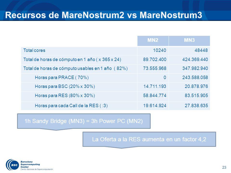 23 MN2MN3 Total cores1024048448 Total de horas de cómputo en 1 año ( x 365 x 24)89.702.400424.369.440 Total de horas de cómputo usables en 1 año ( 82%
