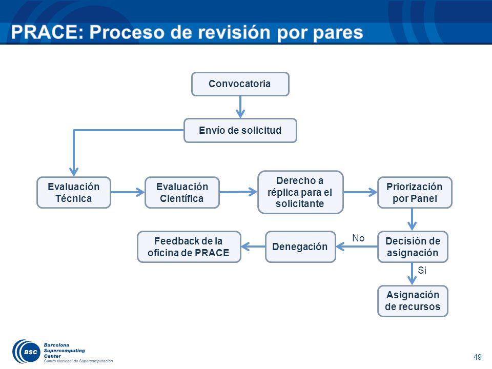 49 Convocatoria Envío de solicitud Evaluación Técnica Evaluación Científica Derecho a réplica para el solicitante Priorización por Panel Feedback de la oficina de PRACE Denegación Decisión de asignación Asignación de recursos No Si
