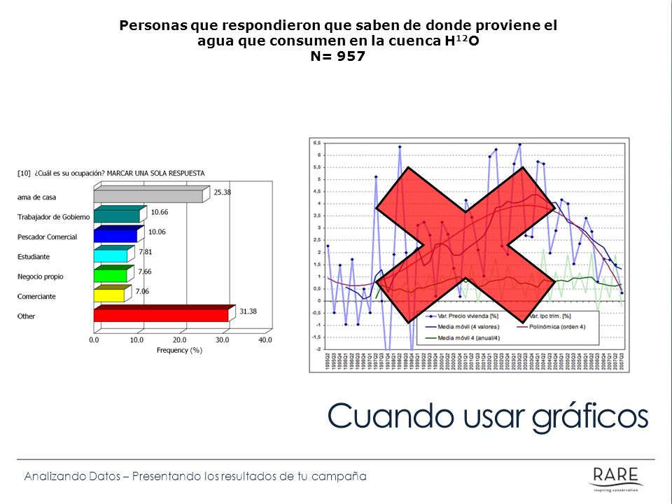 Analizando Datos – Presentando los resultados de tu campaña Personas que respondieron que saben de donde proviene el agua que consumen en la cuenca H 12 O N= 957 Cuando usar gráficos