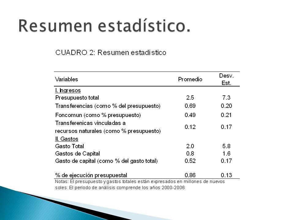 Modelo de panel de datos Y es el gasto corriente o de capital.