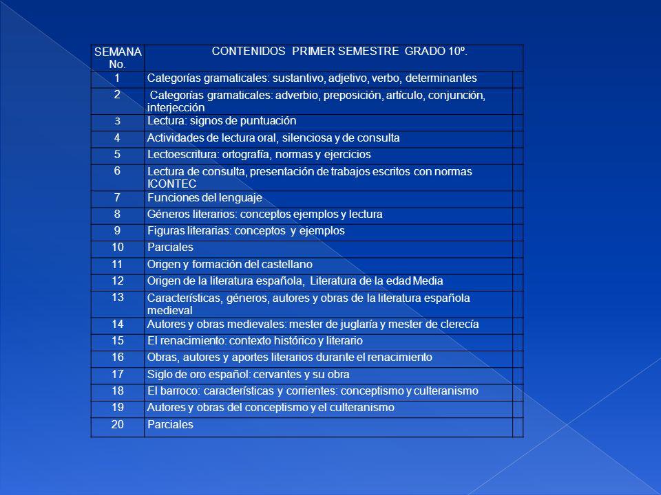 SEMANA No. CONTENIDOS PRIMER SEMESTRE GRADO 10º. 1Categorías gramaticales: sustantivo, adjetivo, verbo, determinantes 2 Categorías gramaticales: adver