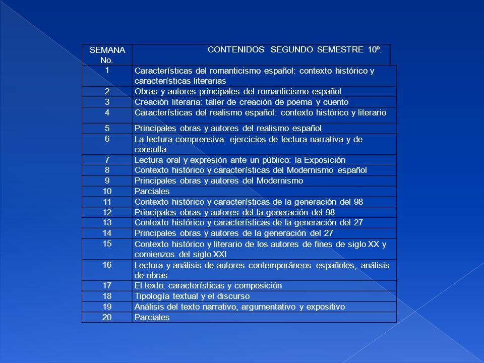 SEMANA No. CONTENIDOS SEGUNDO SEMESTRE 10º. 1Características del romanticismo español: contexto histórico y características literarias 2Obras y autore