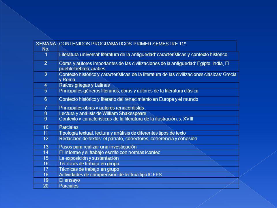 SEMANA No. CONTENIDOS PROGRAMATICOS PRIMER SEMESTRE 11º. 1Literatura universal: literatura de la antigüedad: características y contexto histórico 2Obr