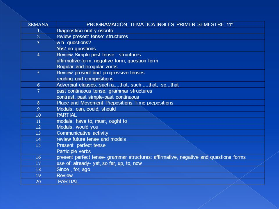 SEMANA PROGRAMACIÓN TEMÁTICA INGLÉS PRIMER SEMESTRE 11º. 1 Diagnostico oral y escrito 2 review present tense: structures 3 w.h. questions? Yes/ no que