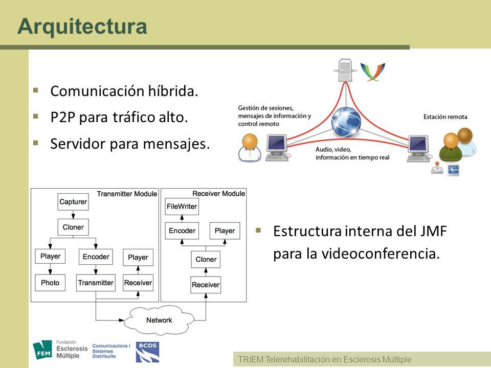 TRIEM:Telerehabilitación en Esclerosis Múltiple Arquitectura Comunicación híbrida. P2P para tráfico alto. Servidor para mensajes. Estructura interna d