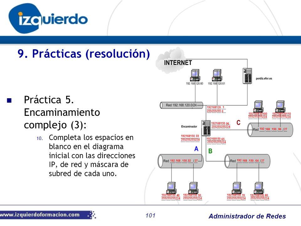 Administrador de Redes 101 Práctica 5. Encaminamiento complejo (3): 10. Completa los espacios en blanco en el diagrama inicial con las direcciones IP,