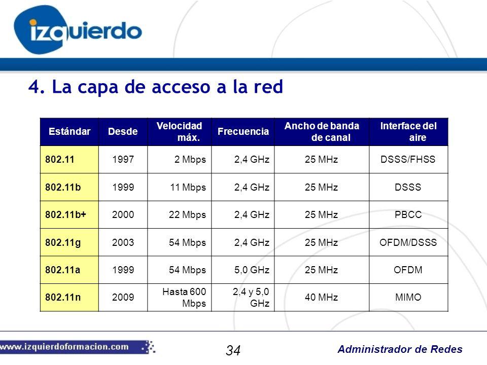 Administrador de Redes EstándarDesde Velocidad máx. Frecuencia Ancho de banda de canal Interface del aire 802.1119972 Mbps2,4 GHz25 MHzDSSS/FHSS 802.1