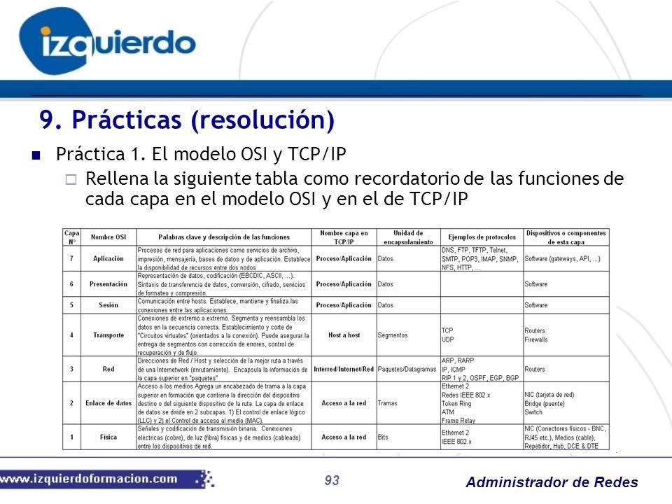 Administrador de Redes 93 Práctica 1. El modelo OSI y TCP/IP Rellena la siguiente tabla como recordatorio de las funciones de cada capa en el modelo O