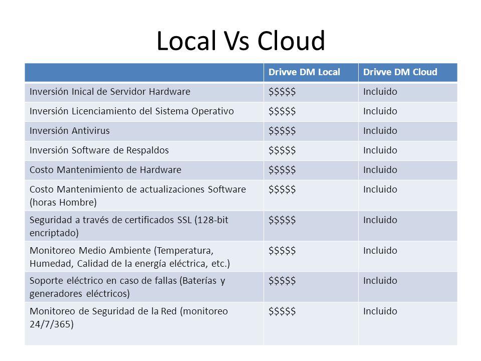 Local Vs Cloud Drivve DM LocalDrivve DM Cloud Inversión Inical de Servidor Hardware$$$$$Incluido Inversión Licenciamiento del Sistema Operativo$$$$$In