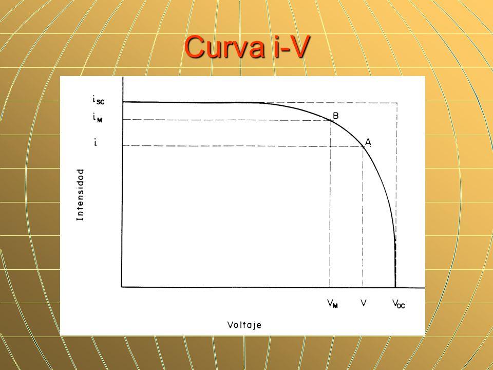 Curva i-V