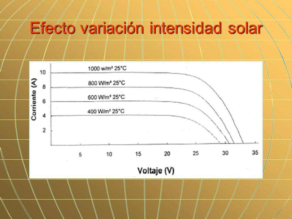Efecto variación intensidad solar